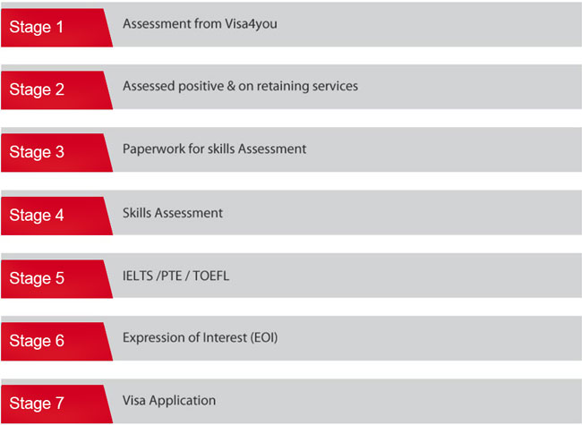 Assessment Stages - Immigration Consultants in Pune